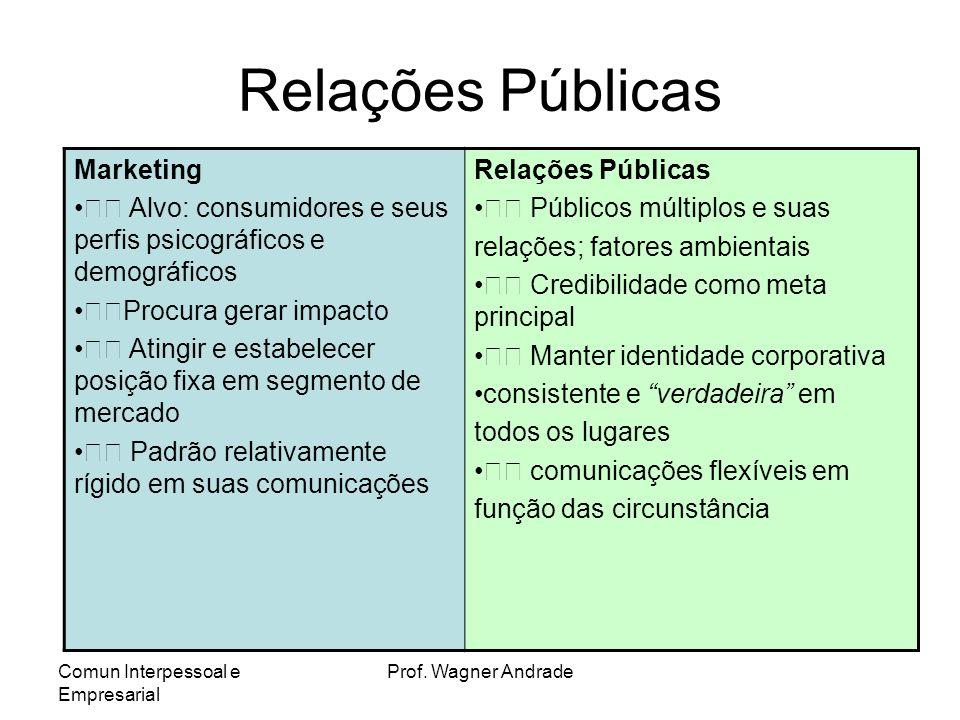Comun Interpessoal e Empresarial Prof. Wagner Andrade AS 5 ATIVIDADES DO RP Relações com a imprensa Publicidade de produtos Comunicação corporativa Lo