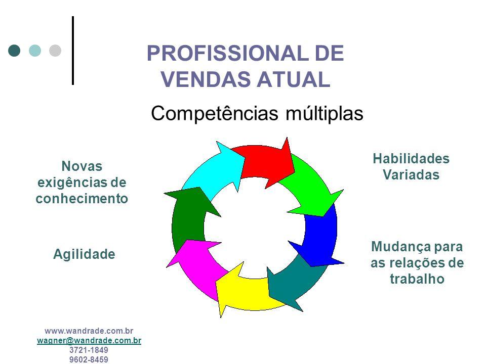 www.wandrade.com.br wagner@wandrade.com.br 3721-1849 9602-8459 COMPETÊNCIA GLOBALIZADA Qualidade Mundo (quase) sem fronteiras Instabilidade dos mercad