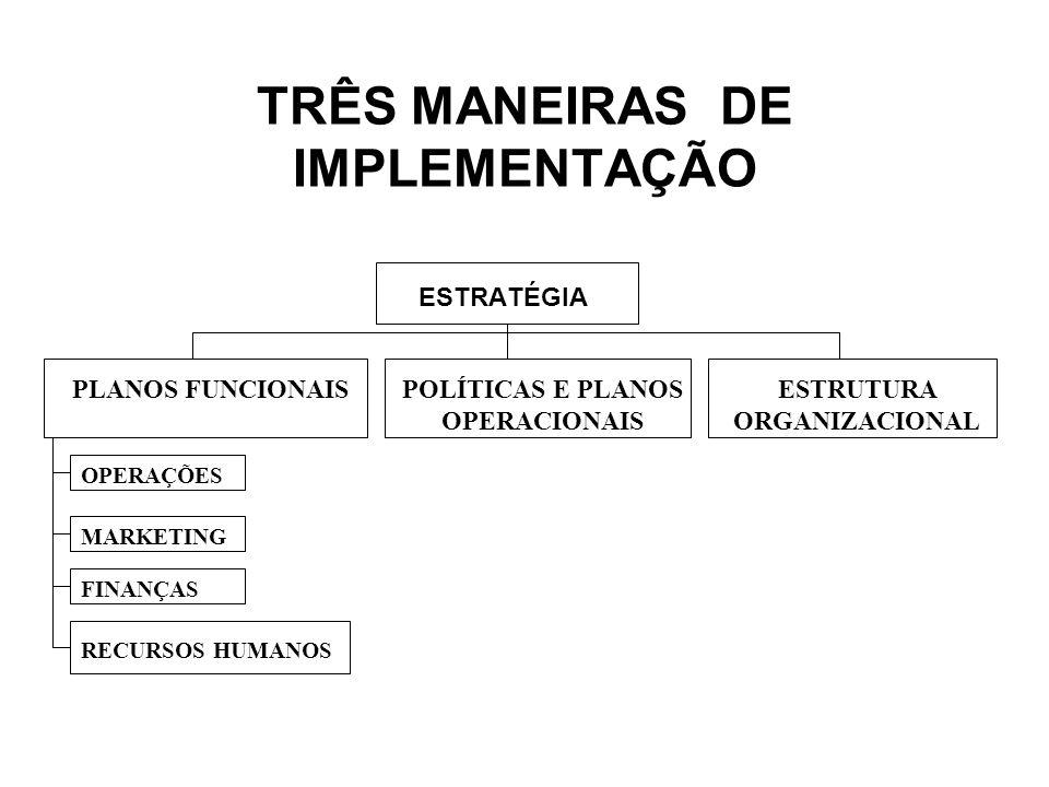 TRÊS MANEIRAS DE IMPLEMENTAÇÃO ESTRATÉGIA PLANOS FUNCIONAISPOLÍTICAS E PLANOS OPERACIONAIS ESTRUTURA ORGANIZACIONAL OPERAÇÕES MARKETING FINANÇAS RECUR