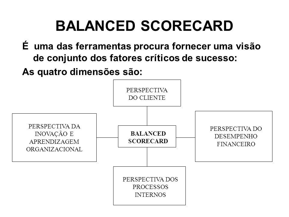 BALANCED SCORECARD É uma das ferramentas procura fornecer uma visão de conjunto dos fatores críticos de sucesso: As quatro dimensões são: BALANCED SCO