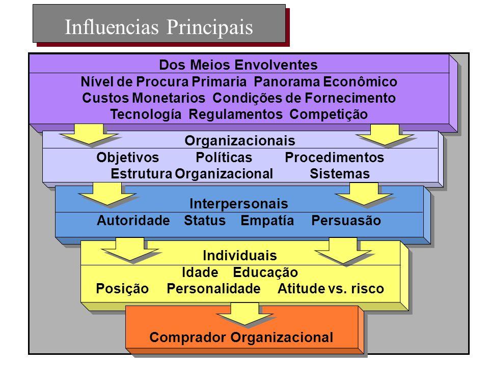 Influencias Principais Dos Meios Envolventes Nível de Procura Primaria Panorama Econômico Custos Monetarios Condiç õ es de Fornecimento Tecnología Reg
