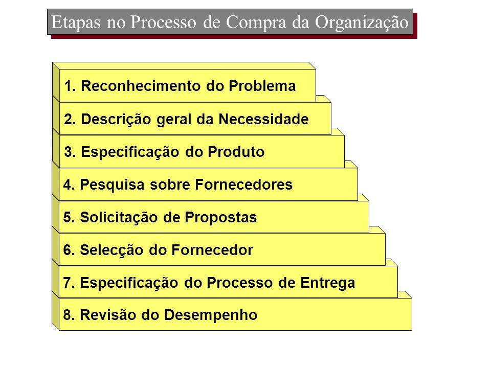 Etapas no Processo de Compra da Organização 8. Revisão do Desempenho 7. Especificação do Processo de Entrega 6. Selecção do Fornecedor 5. Solicitação