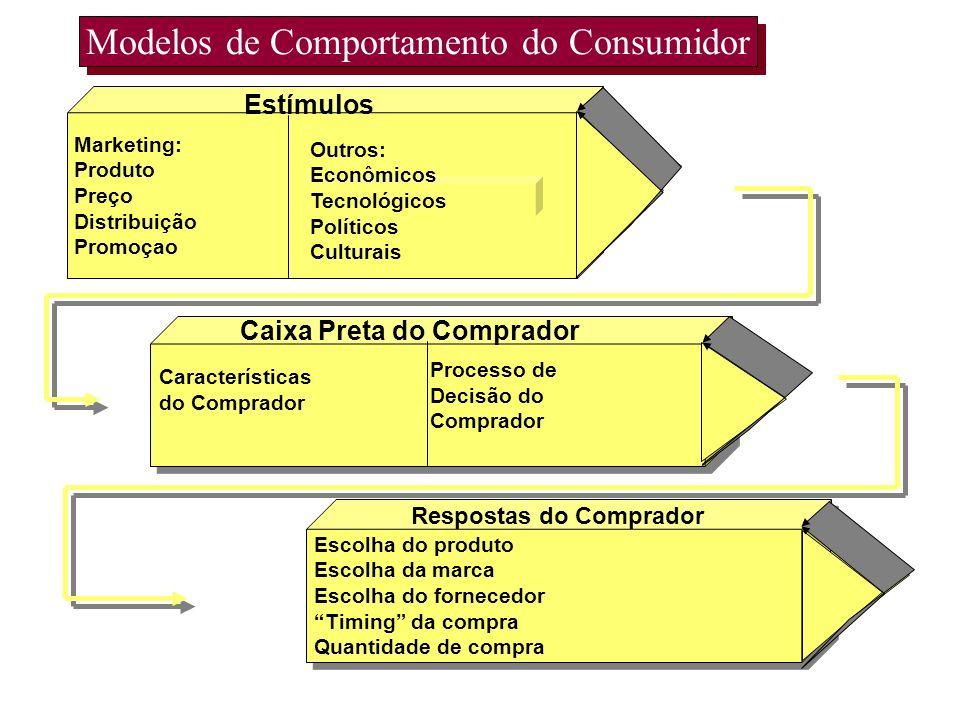 Modelos de Comportamento do Consumidor Buyers Black Box Escolha do produto Escolha da marca Escolha do fornecedor Timing da compra Quantidade de compr