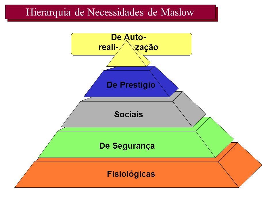 Hierarquia de Necessidades de Maslow Fisiológicas De Segurança Sociais De Prestigio De Auto- reali- zação