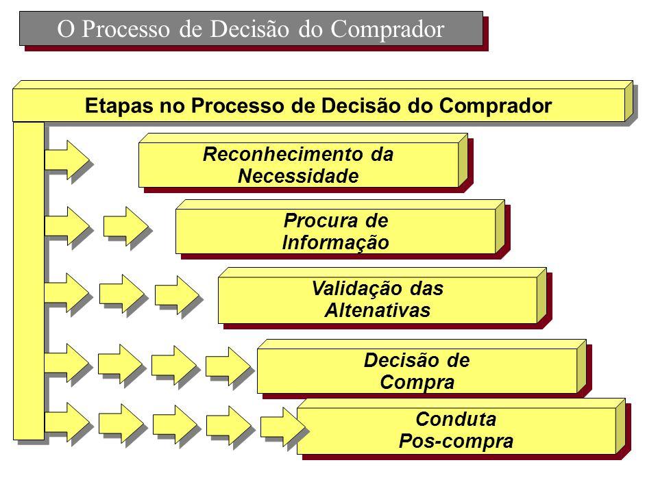 O Processo de Decisão do Comprador Reconhecimento da Necessidade Reconhecimento da Necessidade Etapas no Processo de Decisão do Comprador Procura de I