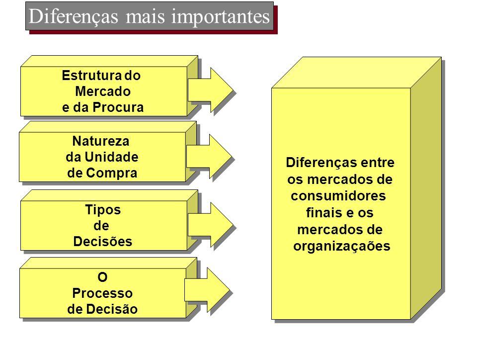 Diferenças mais importantes Estrutura do Mercado e da Procura Estrutura do Mercado e da Procura Diferenças entre os mercados de consumidores finais e