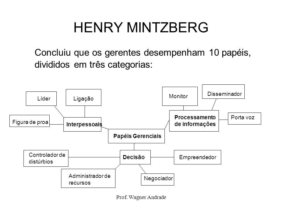 Prof. Wagner Andrade HENRY MINTZBERG Concluiu que os gerentes desempenham 10 papéis, divididos em três categorias: Papéis Gerenciais Processamento de