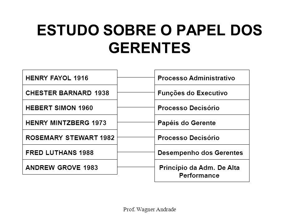 Prof. Wagner Andrade ESTUDO SOBRE O PAPEL DOS GERENTES HENRY FAYOL 1916 CHESTER BARNARD 1938 HEBERT SIMON 1960 HENRY MINTZBERG 1973 ROSEMARY STEWART 1