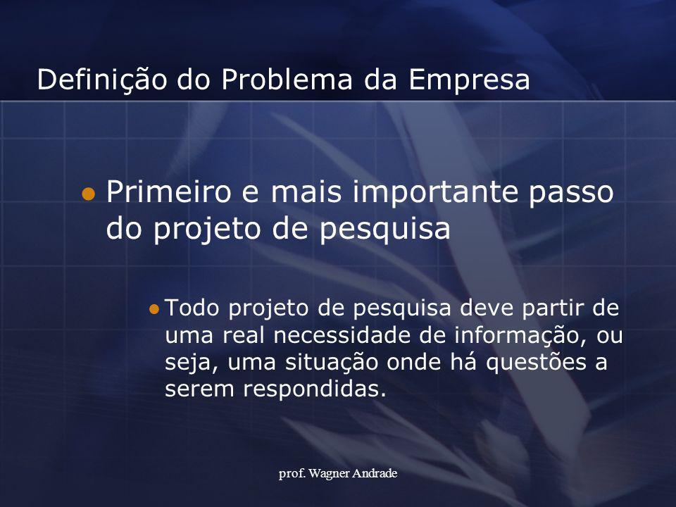 Definição do Problema da Empresa Primeiro e mais importante passo do projeto de pesquisa Todo projeto de pesquisa deve partir de uma real necessidade