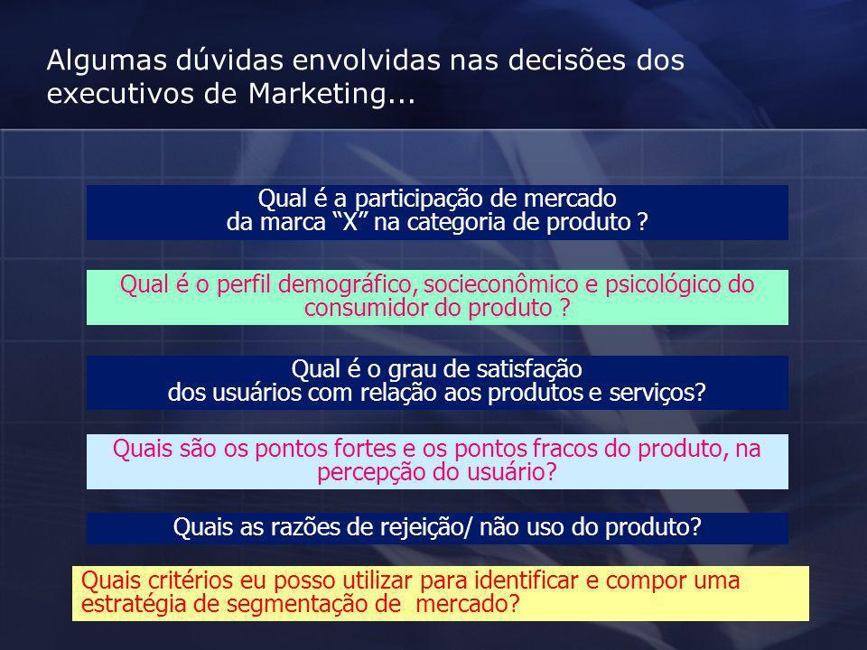 Algumas dúvidas envolvidas nas decisões dos executivos de Marketing... Qual é a participação de mercado da marca X na categoria de produto ? Qual é o
