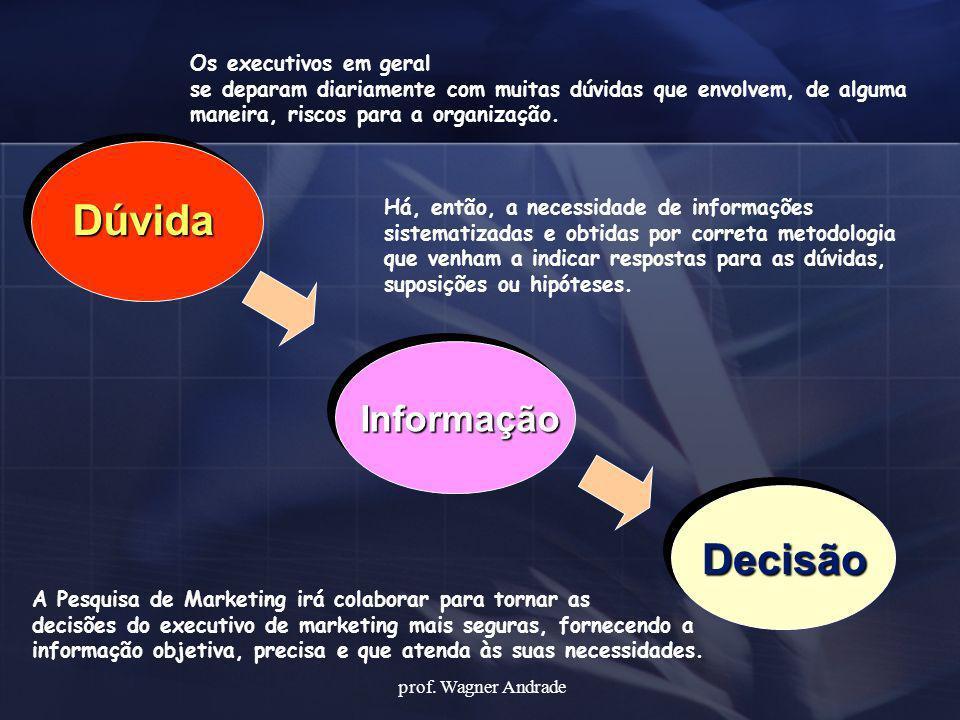 Dúvida Informação Decisão Os executivos em geral se deparam diariamente com muitas dúvidas que envolvem, de alguma maneira, riscos para a organização.