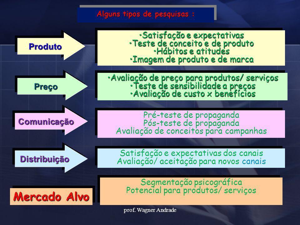 ProdutoProduto Alguns tipos de pesquisas : Mercado Alvo PreçoPreço Comunicação Comunicação DistribuiçãoDistribuição Satisfação e expectativasSatisfaçã