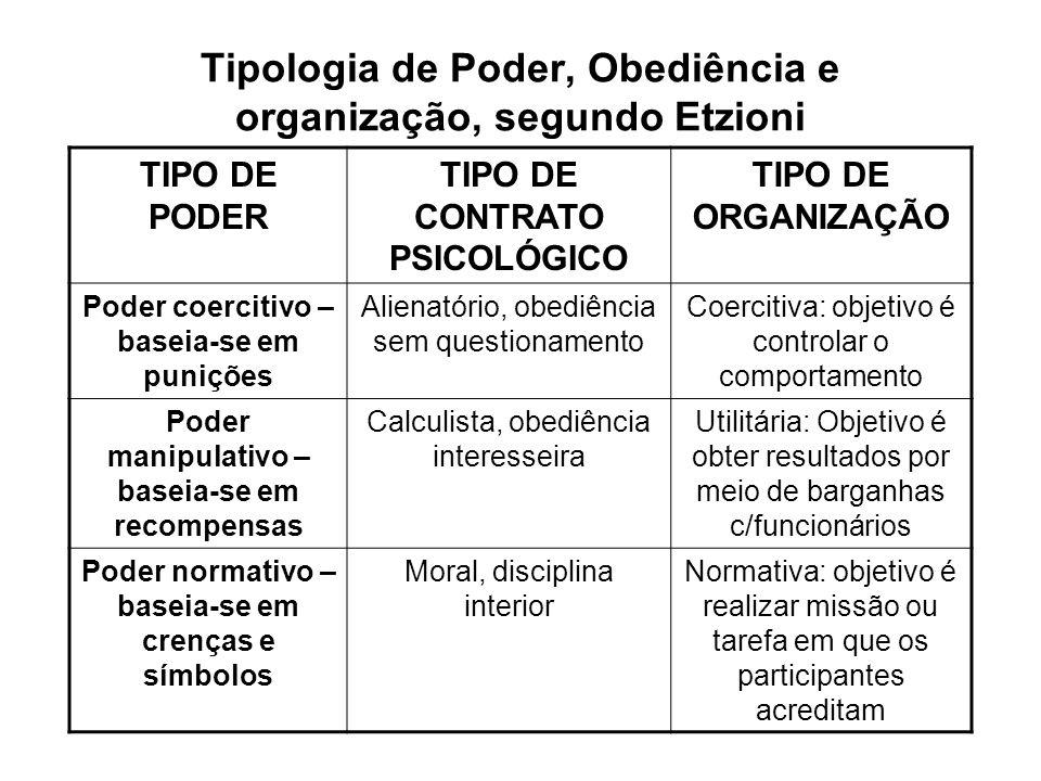 Tipologia de Poder, Obediência e organização, segundo Etzioni TIPO DE PODER TIPO DE CONTRATO PSICOLÓGICO TIPO DE ORGANIZAÇÃO Poder coercitivo – baseia