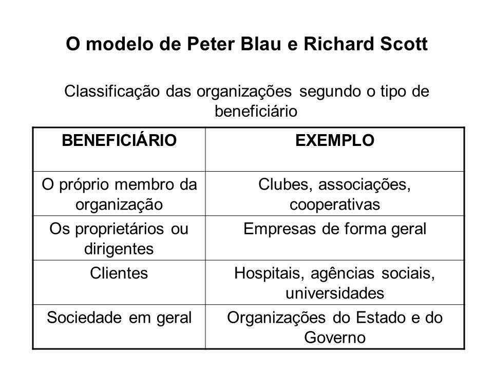 O modelo de Peter Blau e Richard Scott Classificação das organizações segundo o tipo de beneficiário BENEFICIÁRIOEXEMPLO O próprio membro da organizaç