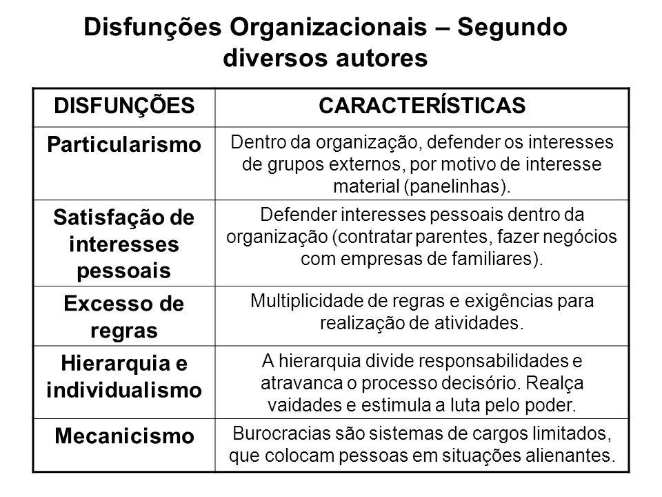 Disfunções Organizacionais – Segundo diversos autores DISFUNÇÕESCARACTERÍSTICAS Particularismo Dentro da organização, defender os interesses de grupos
