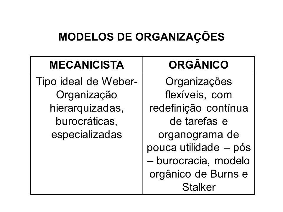 MODELOS DE ORGANIZAÇÕES MECANICISTAORGÂNICO Tipo ideal de Weber- Organização hierarquizadas, burocráticas, especializadas Organizações flexíveis, com