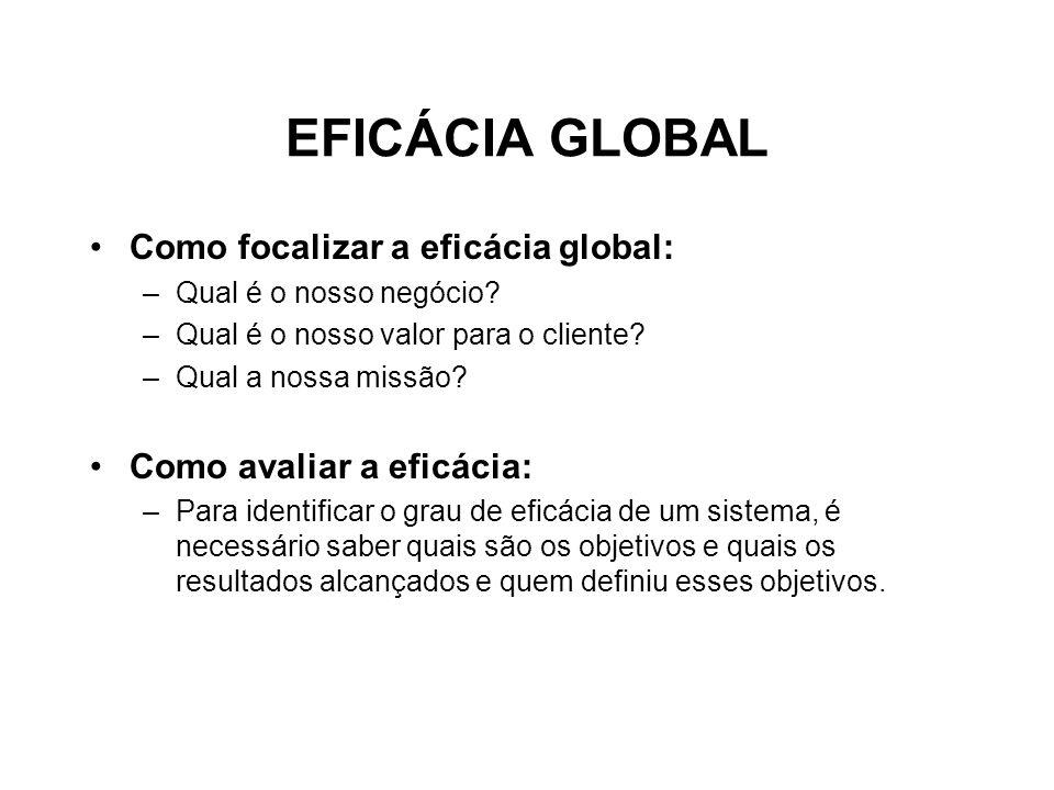 EFICÁCIA GLOBAL Como focalizar a eficácia global: –Qual é o nosso negócio? –Qual é o nosso valor para o cliente? –Qual a nossa missão? Como avaliar a