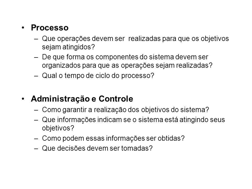 Processo –Que operações devem ser realizadas para que os objetivos sejam atingidos? –De que forma os componentes do sistema devem ser organizados para