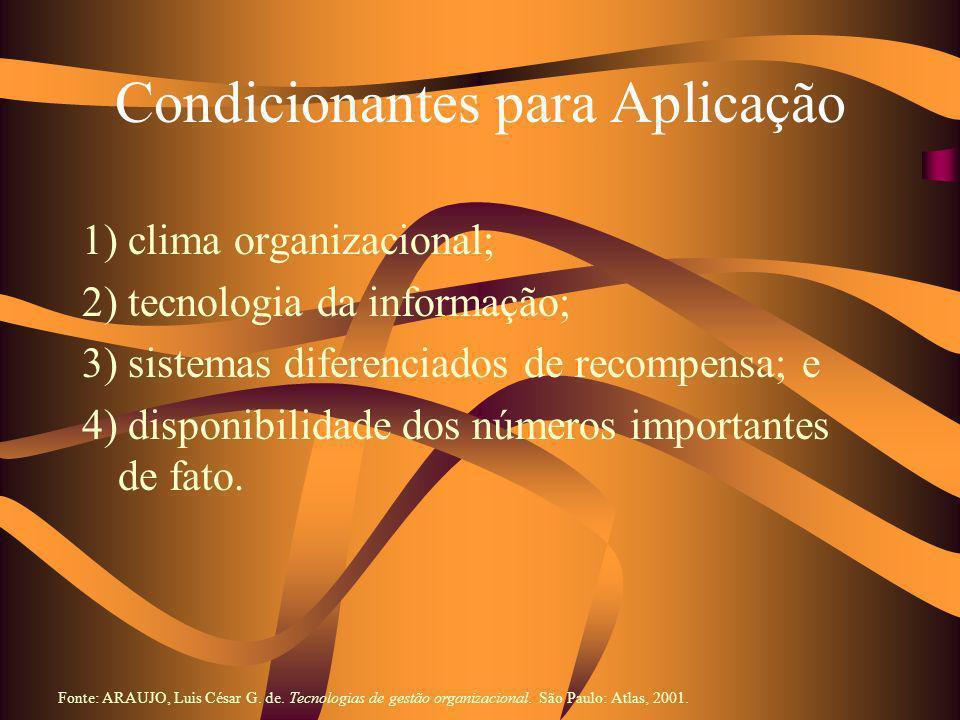 Condicionantes para Aplicação 1) clima organizacional; 2) tecnologia da informação; 3) sistemas diferenciados de recompensa; e 4) disponibilidade dos