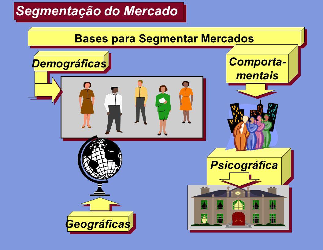 Segmentação do Mercado Bases para Segmentar Mercados Comporta- mentais Psicográfica s Demográficas Geográficas