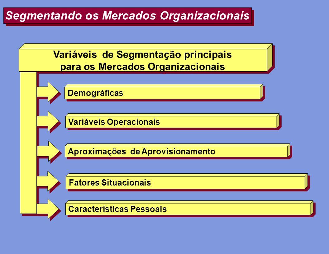 Segmentando os Mercados Organizacionais Demográficas Variáveis de Segmentação principais para os Mercados Organizacionais Variáveis de Segmentação pri
