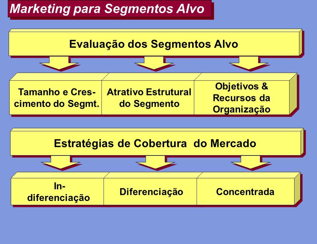 Marketing para Segmentos Alvo Evaluação dos Segmentos Alvo Tamanho e Cres- cimento do Segmt. Tamanho e Cres- cimento do Segmt. Atrativo Estrutural do