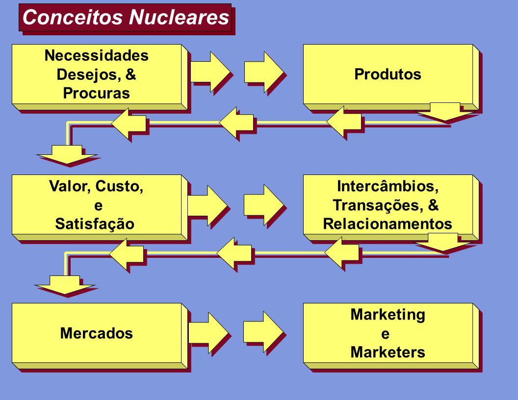 Conceitos Nucleares Intercâmbios, Transações, & Relacionamentos Intercâmbios, Transações, & Relacionamentos Necessidades Desejos, & Procuras Necessida