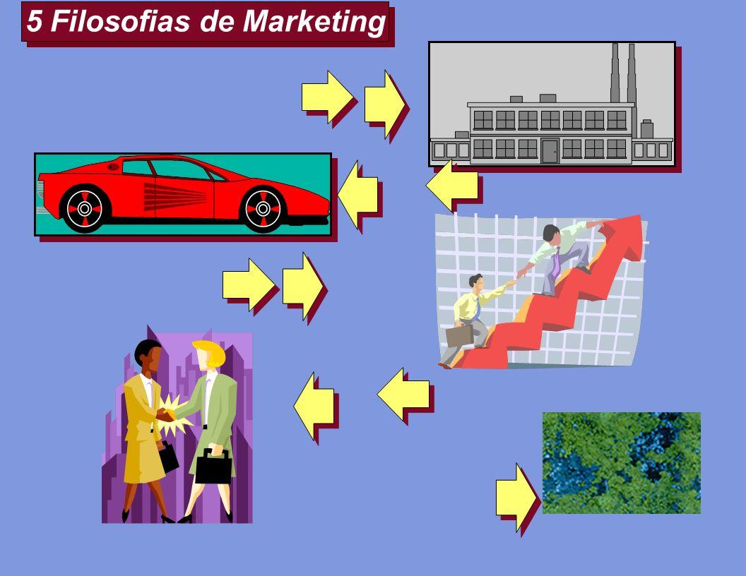 5 Filosofias de Marketing Production Selling Societal Product Marketing Production Selling Societal Product Marketing