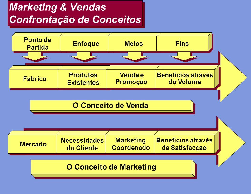 Marketing & Vendas Confrontação de Conceitos Fabrica Produtos Existentes Produtos Existentes Venda e Promoção Venda e Promoção Beneficios através do V