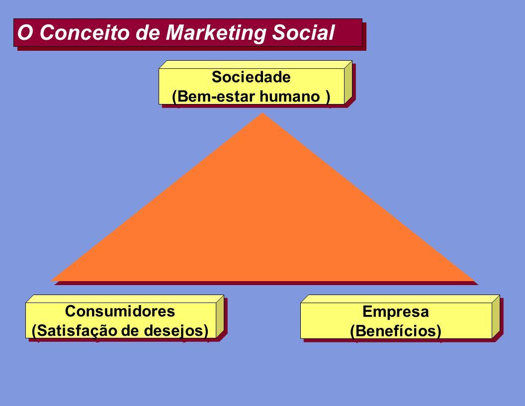 O Conceito de Marketing Social Sociedade (Bem-estar humano ) Sociedade (Bem-estar humano ) Consumidores (Satisfação de desejos) Consumidores (Satisfaç