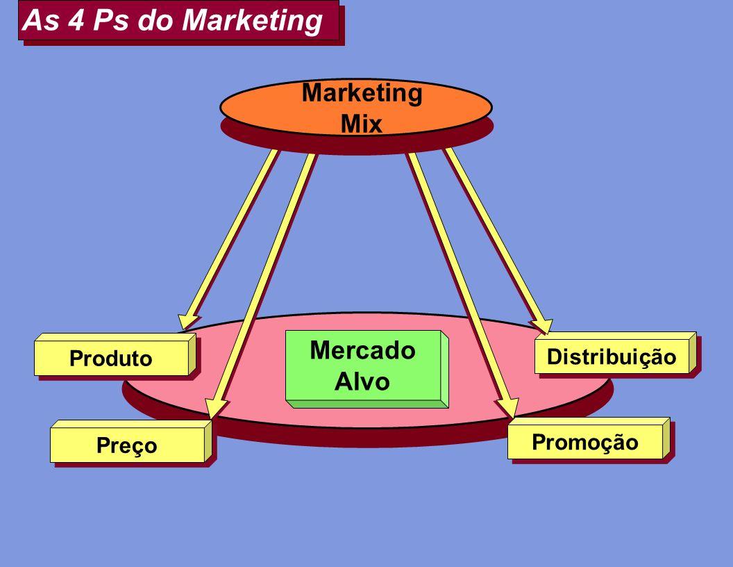 As 4 Ps do Marketing Mercado Alvo Preço Produto Promoção Distribuição Marketing Mix