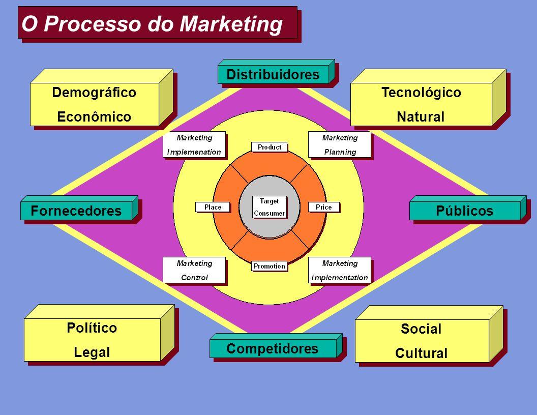 O Processo do Marketing Distribuidores Fornecedores Públicos Competidores Tecnológico Natural Tecnológico Natural Social Cultural Social Cultural Polí
