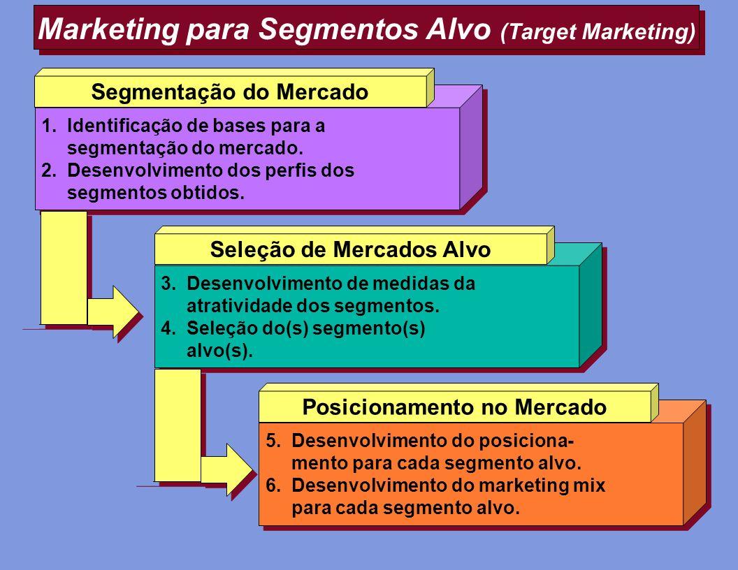 Marketing para Segmentos Alvo (Target Marketing) Buyers Black Box 5. Desenvolvimento do posiciona- mento para cada segmento alvo. 6. Desenvolvimento d