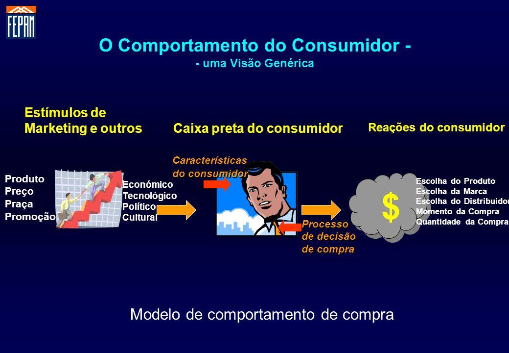 O Comportamento do Consumidor - - uma Visão Genérica $ $ Produto Preço Praça Promoção Económico Tecnológico Político Cultural Processo de decisão de c