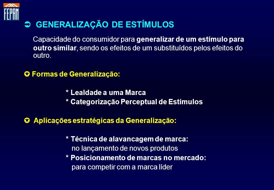 GENERALIZAÇÃO DE ESTÍMULOS Capacidade do consumidor para generalizar de um estímulo para outro similar, sendo os efeitos de um substituídos pelos efei