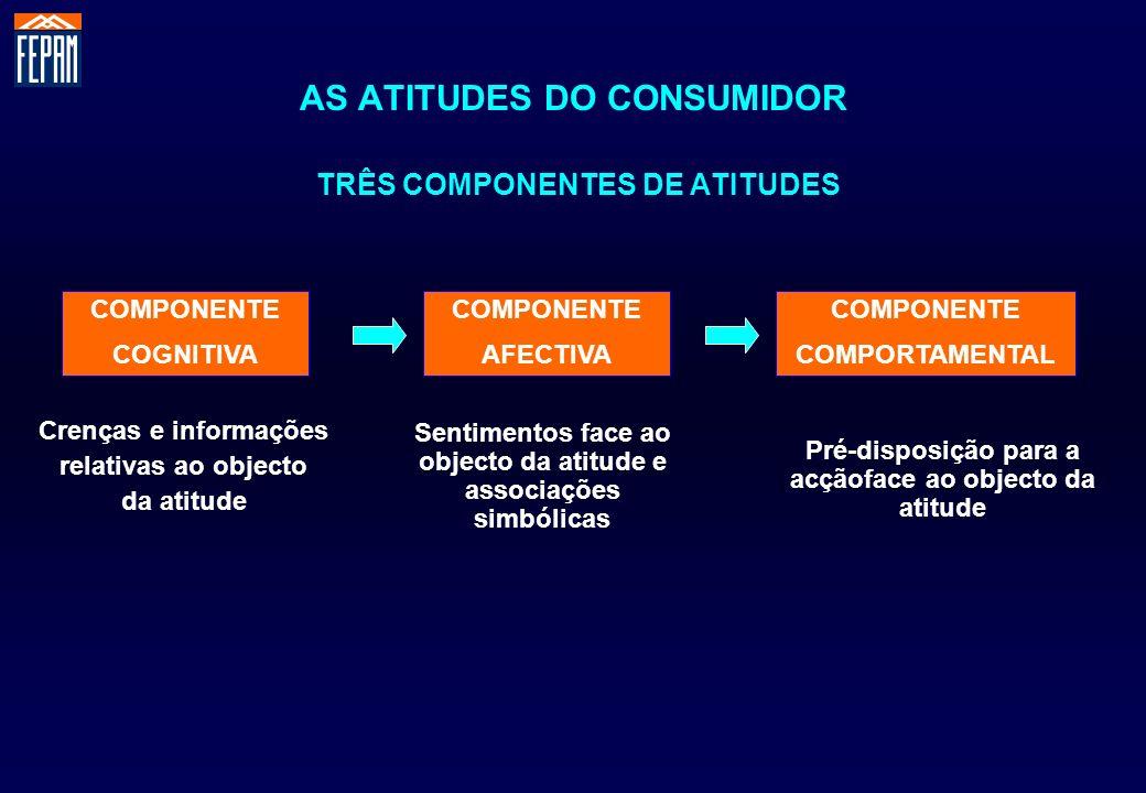 AS ATITUDES DO CONSUMIDOR TRÊS COMPONENTES DE ATITUDES Crenças e informações relativas ao objecto da atitude Sentimentos face ao objecto da atitude e