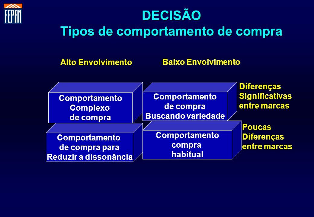DECISÃO Tipos de comportamento de compra Comportamento Complexo de compra Comportamento de compra Buscando variedade Comportamento compra habitual Com