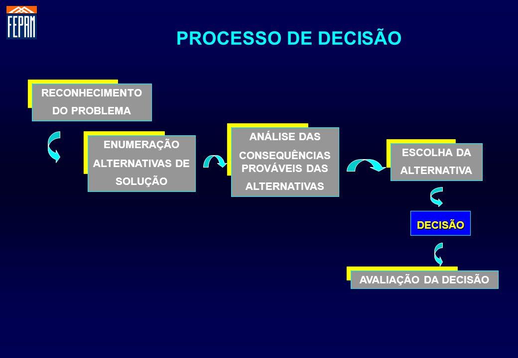 PROCESSO DE DECISÃO RECONHECIMENTO DO PROBLEMA ENUMERAÇÃO ALTERNATIVAS DE SOLUÇÃO ANÁLISE DAS CONSEQUÊNCIAS PROVÁVEIS DAS ALTERNATIVAS ESCOLHA DA ALTE