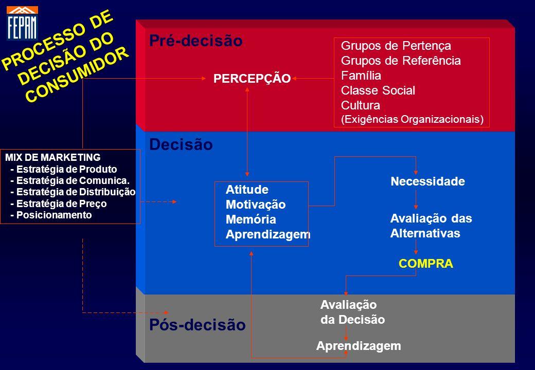Pós-decisão Decisão Pré-decisão PERCEPÇÃO Atitude Motivação Memória Aprendizagem Grupos de Pertença Grupos de Referência Família Classe Social Cultura