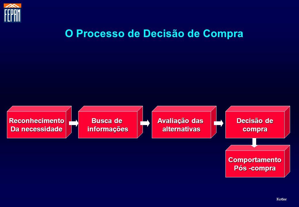 O Processo de Decisão de Compra Reconhecimento Da necessidade Comportamento Pós -compra Busca de informações Avaliação das alternativas Decisão de com