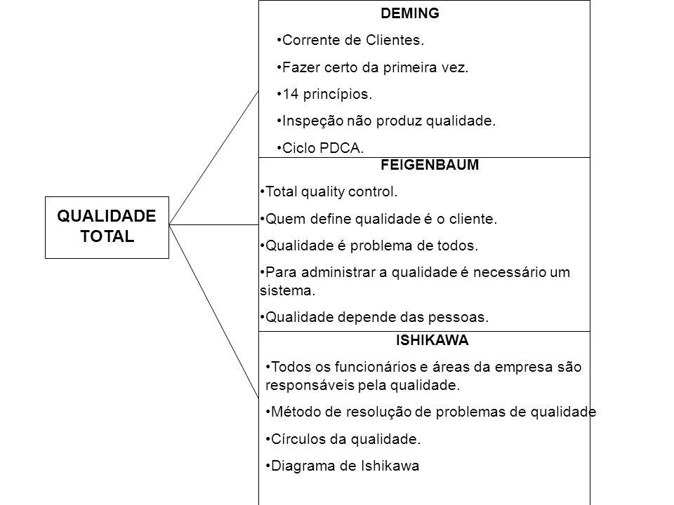 QUALIDADE TOTAL DEMING Corrente de Clientes. Fazer certo da primeira vez. 14 princípios. Inspeção não produz qualidade. Ciclo PDCA. FEIGENBAUM Total q
