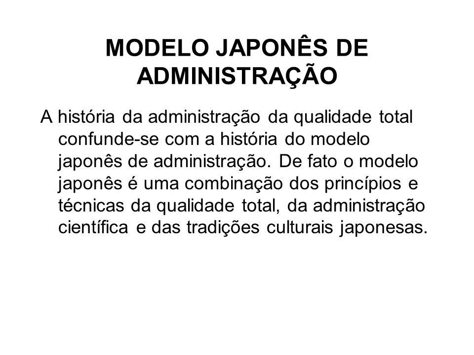 MODELO JAPONÊS DE ADMINISTRAÇÃO A história da administração da qualidade total confunde-se com a história do modelo japonês de administração. De fato