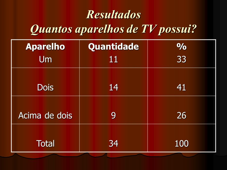 Resultados Quantos aparelhos de TV possui? AparelhoUmQuantidade11%33 Dois1441 Acima de dois 926 Total34100