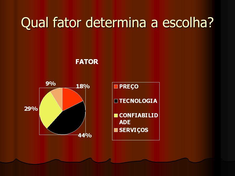 Qual fator determina a escolha?