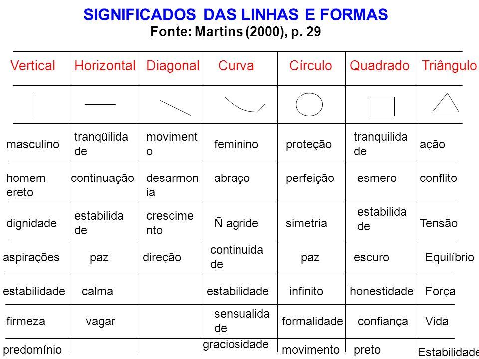 HorizontalDiagonalCírculo SIGNIFICADOS DAS LINHAS E FORMAS Fonte: Martins (2000), p. 29 VerticalCurvaQuadradoTriângulo masculino homem ereto dignidade