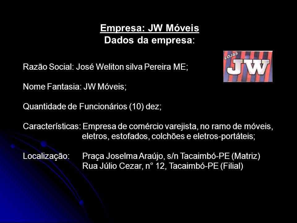 Razão Social: José Weliton silva Pereira ME; Nome Fantasia: JW Móveis; Quantidade de Funcionários (10) dez; Características: Empresa de comércio varej
