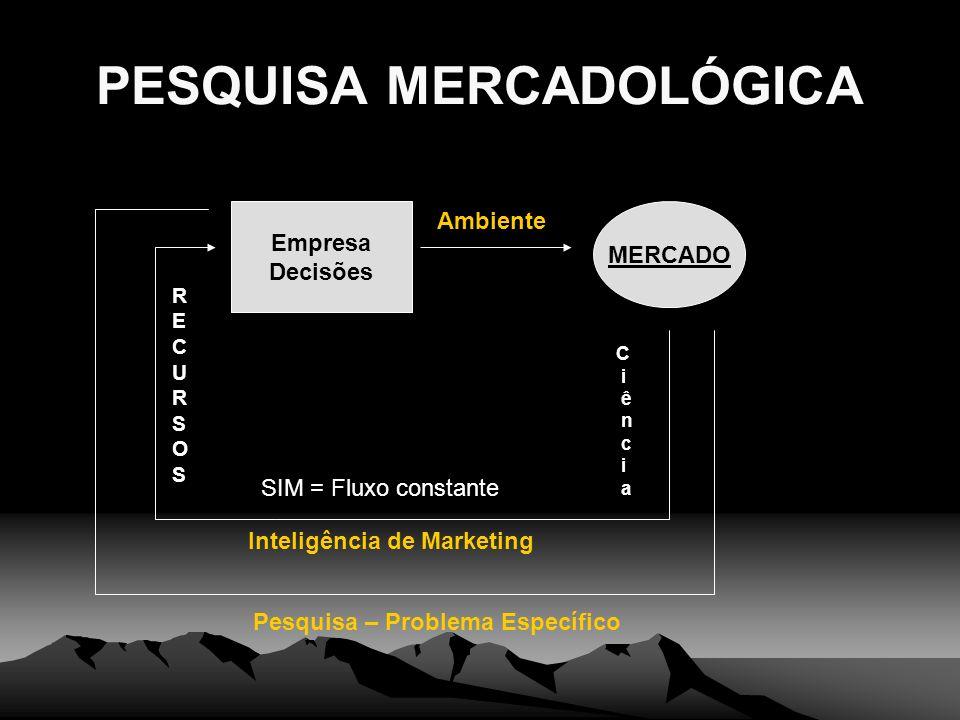 PESQUISA MERCADOLÓGICA Empresa Decisões MERCADO C i ê n c i a SIM = Fluxo constante Inteligência de Marketing Ambiente RECURSOSRECURSOS Pesquisa – Pro