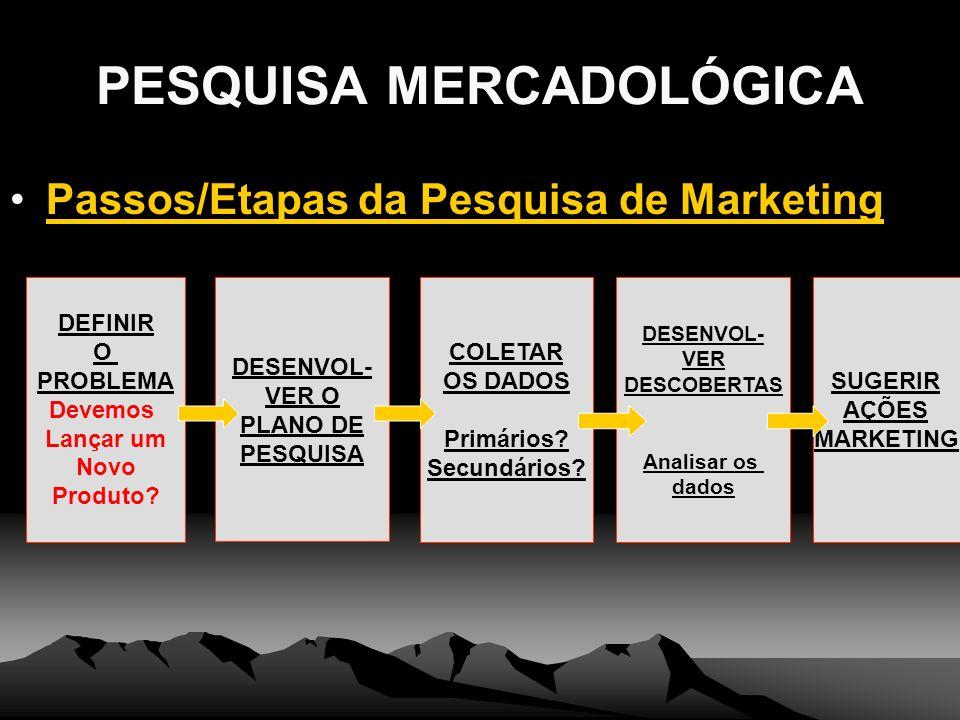 PESQUISA MERCADOLÓGICA Passos/Etapas da Pesquisa de Marketing DEFINIR O PROBLEMA Devemos Lançar um Novo Produto? DESENVOL- VER O PLANO DE PESQUISA COL