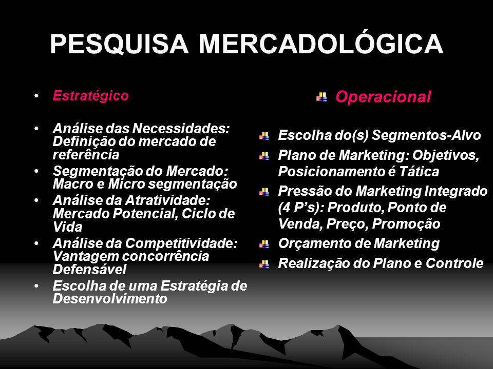 PESQUISA MERCADOLÓGICA Estratégico Análise das Necessidades: Definição do mercado de referência Segmentação do Mercado: Macro e Micro segmentação Anál