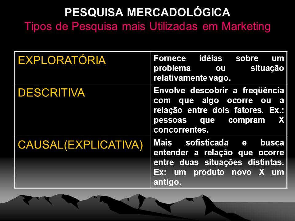 PESQUISA MERCADOLÓGICA Tipos de Pesquisa mais Utilizadas em Marketing EXPLORATÓRIA Fornece idéias sobre um problema ou situação relativamente vago. DE